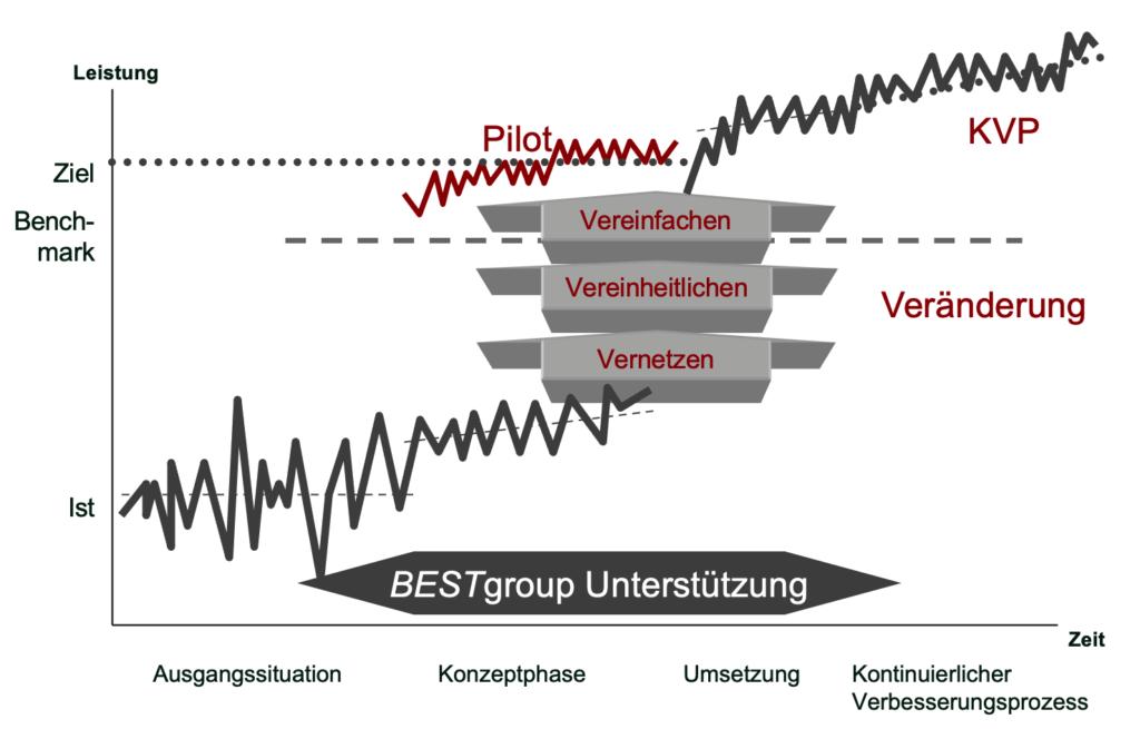 BESTgroup Ansätze zur Unternehmensberatung